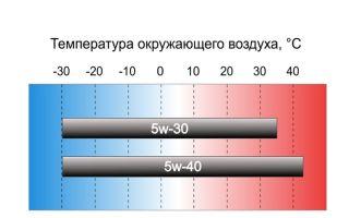 Какое масло лучше: 5w30 или 5w40 зимой?