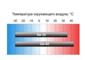 5w30 и 5w40 - температурный диапазон
