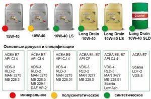 Проверка качества масла Кастрол