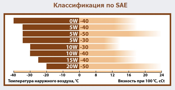 Классификация по SAE